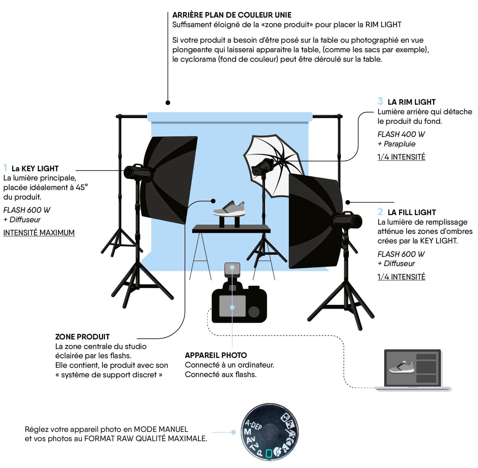 Configuration studio photo ecommerce