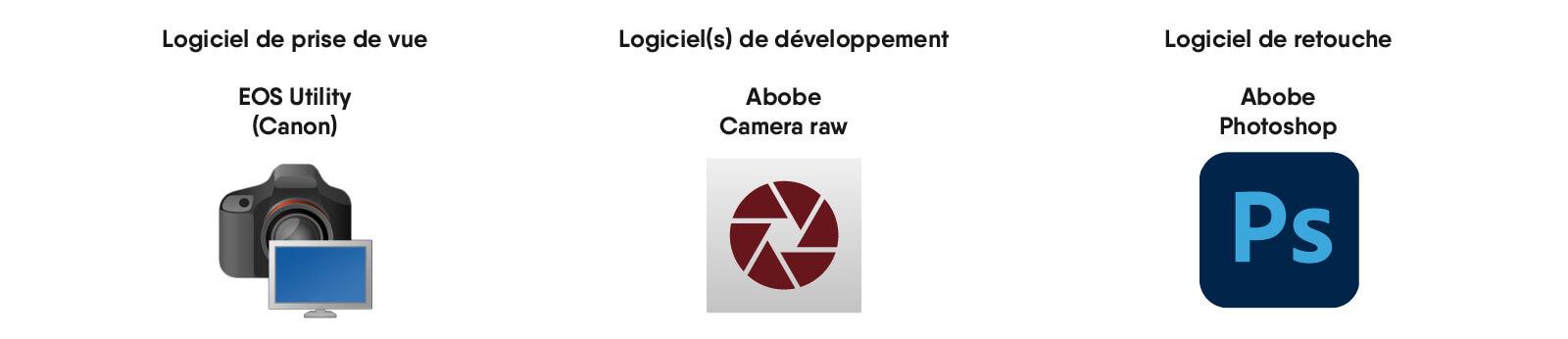 Logiciels photo e-commerce